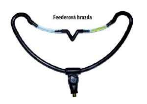 Zfish Feeder hrazda